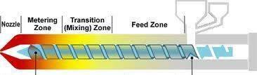 injection barrel heating zones